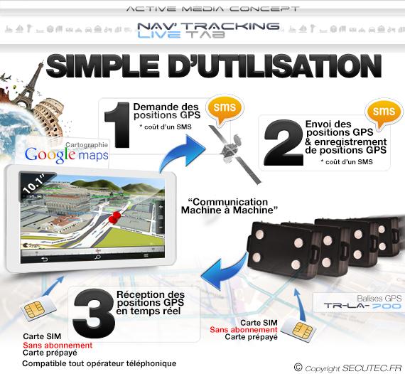 Utilisation Kit de géolocalisation avec 3 balises GPS