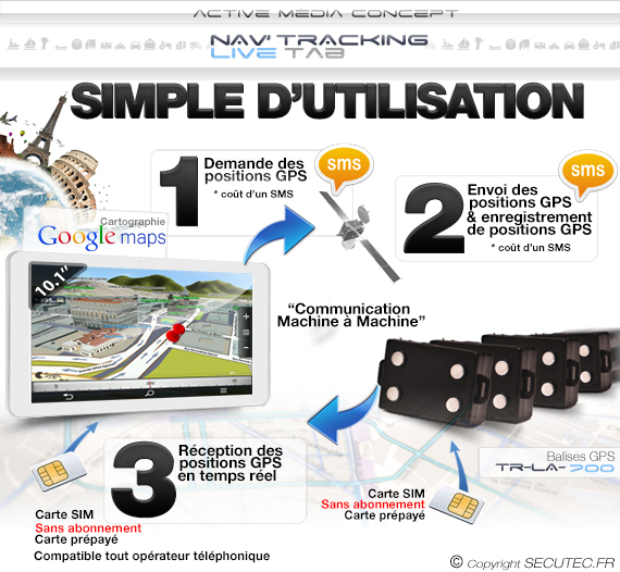 Utilisation Kit de géolocalisation avec 4 balises GPS