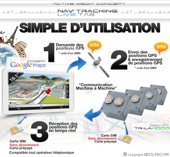 Fonctionnement Kit de géolocalisation avec 4 balise GPS