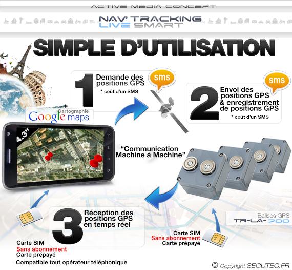 """Kit de géolocalisation en temps réel écran tactile 5.3"""" et 10 balise GPS 2"""