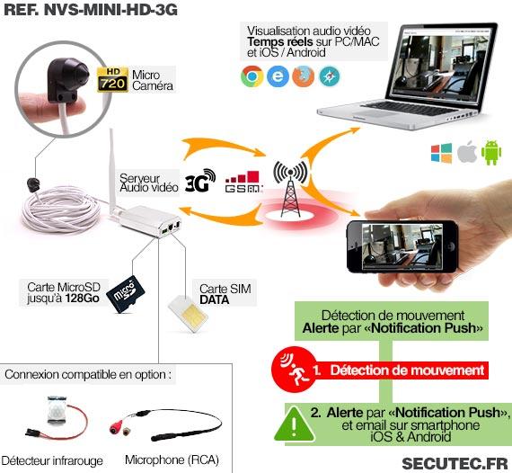 Fonctionnement de la micro caméra 3G