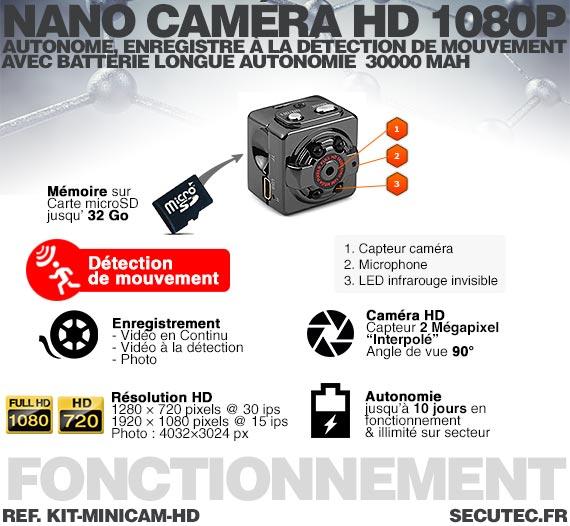 Kit mini caméra HD 1080P fonctionnement