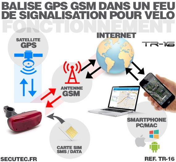 Balise GPS / GSM longue autonomie vélo fonctionnement