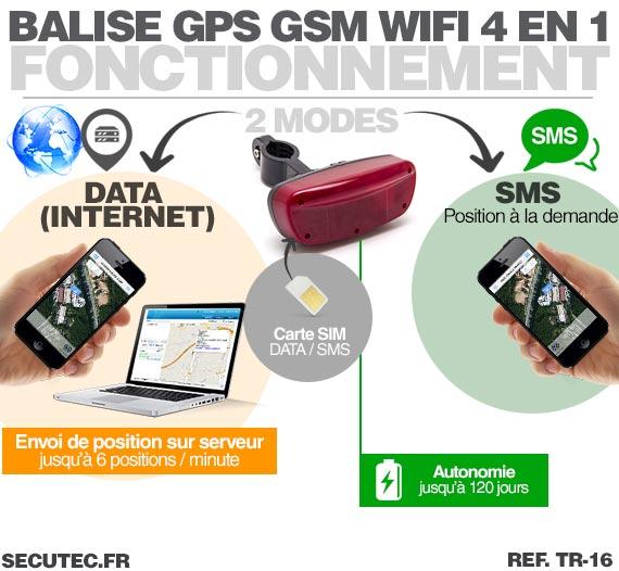 Balise GPS / GSM longue autonomie vélo