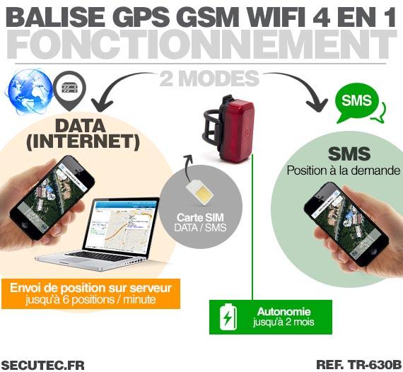 Fonctionnement Balise GPS / GSM pour vélo cachée dans un feux arrière