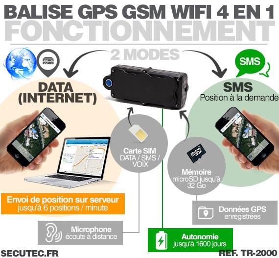 Fonctionnement Balise GPS / GSM / WiFi localisation en temps réel