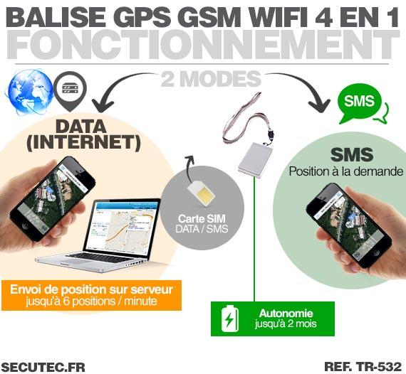Balise GPS / GSM ultra plate type carte de crédit / Fonctionnement