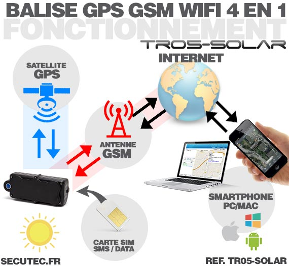 balise gps solaire shema